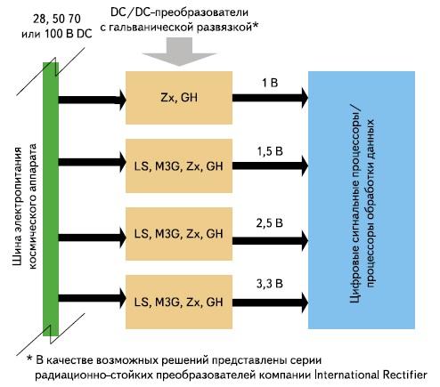 Схема сосредоточенной архитектуры системы электропитания