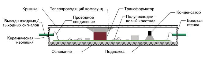 Конструкция POL-преобразователя серии SBB