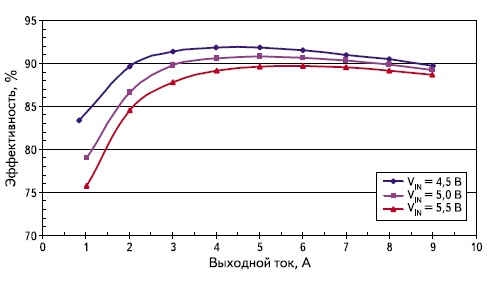 Зависимость КПД от нагрузки и входного напряжения для модуля SBB503R3S