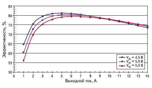 Зависимость КПД от нагрузки и входного напряжения  для модуля SBB501R2S