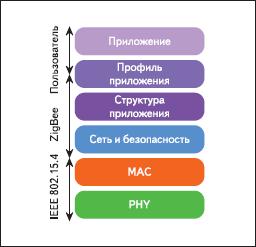 Структура ZigBee-стека