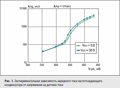 Экспериментальная зависимость зарядного тока частотозадающего конденсатора от напряжения на датчике тока