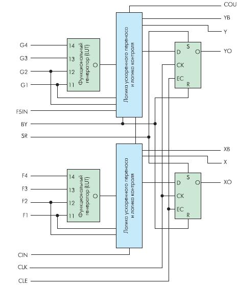 Секция КЛБ ПЛИС Spartan-II