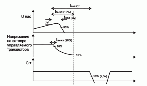 Рис. 11. Временная диаграмма работы драйвера при срабатывании защиты по напряжению насыщения на транзисторе