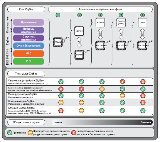 Сравнение различных вариантов построения аппаратных платформ узлов сети ZigBee