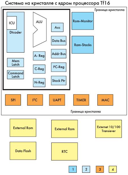 Рис. 15. Блок-схема системы на кристалле с ядром процессора TF16. Цветом «1» показаны ресурсы ядра процессора, цветом «2» — блоки памяти, расположенные на кристалле, цветом «3» — периферийные устройства, расположенные на кристалле, цветом «4» — внешние периферийные устройства и блоки памяти, находящиеся вне кристалла.