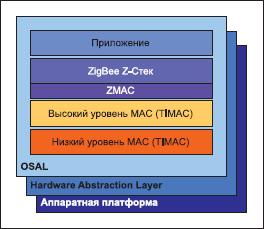 Соотношение программного и аппаратного уровней ZigBee