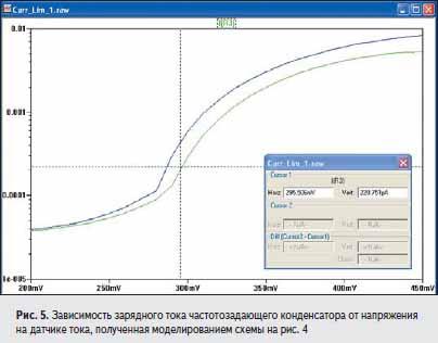 Зависимость зарядного тока частотозадающего конденсатора от напряжения на датчике тока