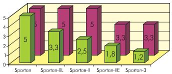 Напряжения питания ядра (ближний ряд) и блоков вводавывода (дальний ряд) ПЛИС серии Spartan