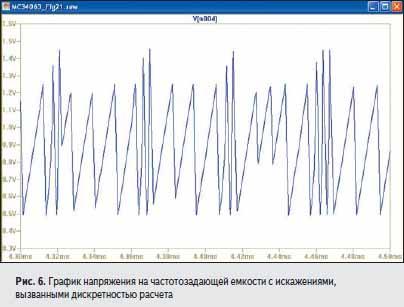 График напряжения на частотозадающей емкости с искажениями, вызванными дискретностью расчета