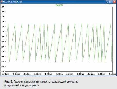 График напряжения на частотозадающей емкости
