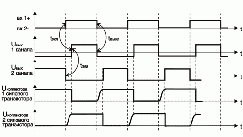 Рис. 8. Временная диаграмма работы 2-канального драйвера и силовых транзисторов при одном совместном управлении каналами одним управляющим сигналом