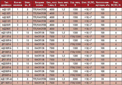 Таблица 1. Модули драйвера мощных транзисторов с полевым управлением