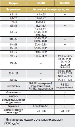 Карта индикаторных модулей NORITAKE ITRON серий GU-600 и GU-3900