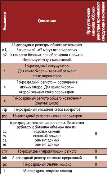 Таблица 6. Регистры процессора