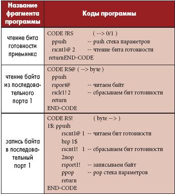 Таблица 14. Драйвер последовательного порта RS232