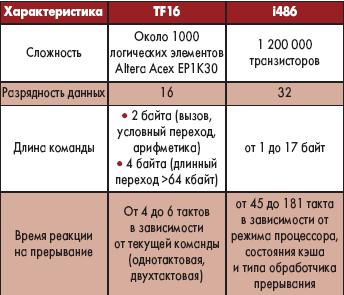 Таблица 17. Сравнение характеристик процессоров TF16 и i486
