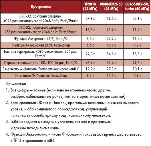 Таблица 18. Результаты испытаний процессоров на различных тестах