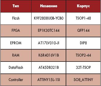 Таблица 19. Перечень микросхем модуля процессора TF16