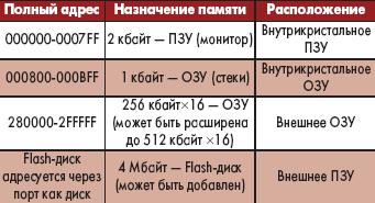 Таблица 7. Карта памяти процессора
