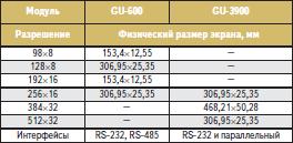 Индикаторные модули большого размера (информационные табло)