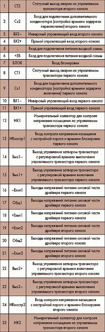 Таблица 2. Назначение выводов модуля драйвера МД2