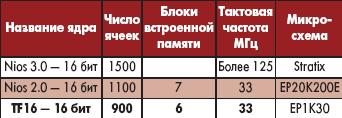 Таблица 8. Сравнение ресурсов, занимаемых ядрами встроенных процессоров на кристалле