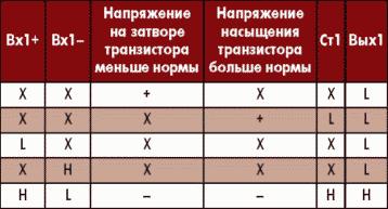 Таблица 3. Диаграмма состояний одного канала драйвера