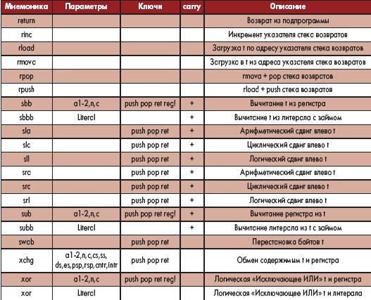 Таблица 9. Базовые команды (окончание)