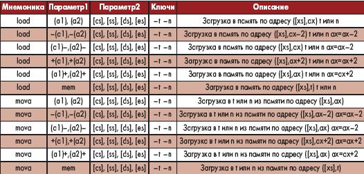 Таблица 10. Команды для работы с памятью