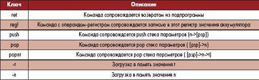 Таблица 11. Ключи-модификаторы