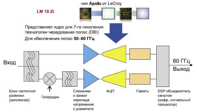 Архитектура сбора данных осциллографов LabMaster 10 Zi