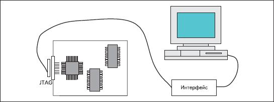 Схема внутрикристальной отладки