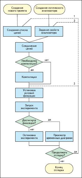 Типовой проектный поток для работы тестового устройства, встроенного в ПЛИС
