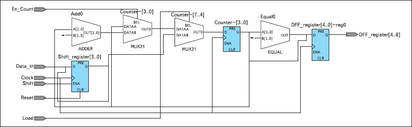 RTL-вид отлаживаемого устройства