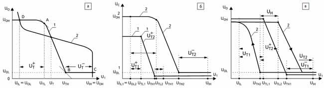 Передаточная характеристика входного каскада цифровой БИС: а) инвертирующая; б) с повышенным порогом переключения; в) гистерезисного типа