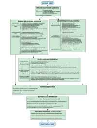 Рис. 17. Ключевые этапы обеспечения надежности РЭС при разработке