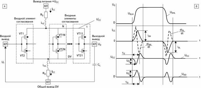 а) Схема цифровой БИС, поясняющая механизм генерации помех в цепях питания КМОП БИС; б) временные диаграммы сигналов