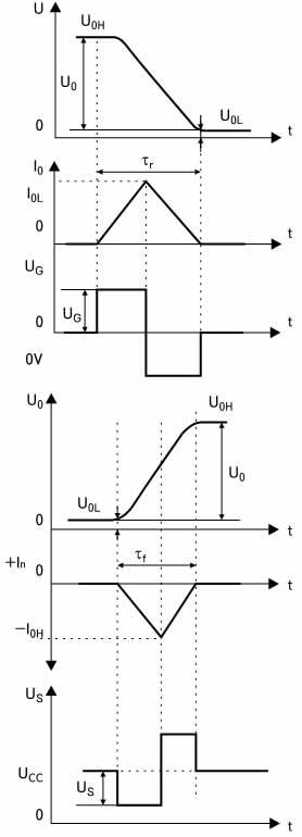 Временные диаграммы сигналов для определения уровня помех в общей шине 0V в шине питания Ucc