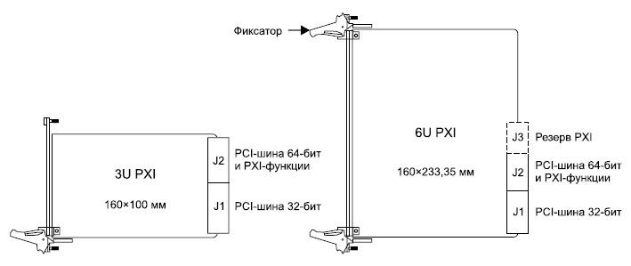 Форм-фактор и разъемы периферийных модулей PXI