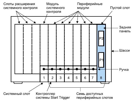 Структура системы PXI