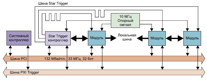 Синхронизация и тактирование в системе PXI