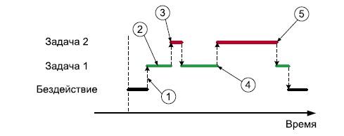 Переключение между задачами в программе № 1