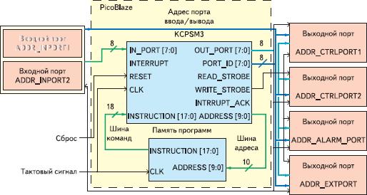 Рис. 1. Архитектура простейшего контроллера сбора и обработки данных, разрабатываемого на основе микропроцессорного ядра PicoBlaze и реализуемого в ПЛИС семейства Spartan-3
