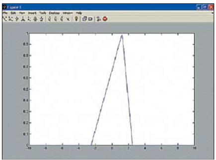 График треугольного импульса, полученного с помощью функции tripuls