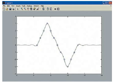 Интерполяция сигнала, представленного набором узловых точек