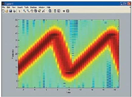 Спектрограмма частотно-модулированного сигнала