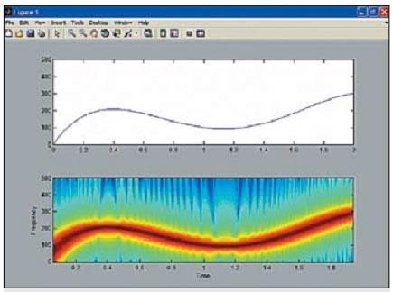 График модулирующей полиномиальной функции и спектрограмма сигнала, модулированного по заданному этой функцией закону