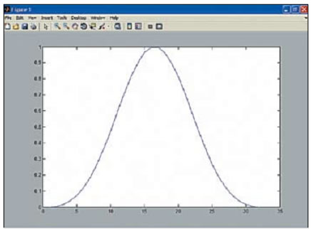 Окно Блэкмана для n = 32