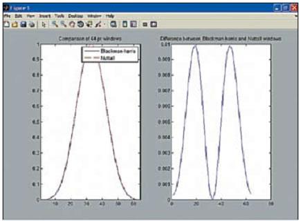 Графики двух окон (слева) и их разность (справа)